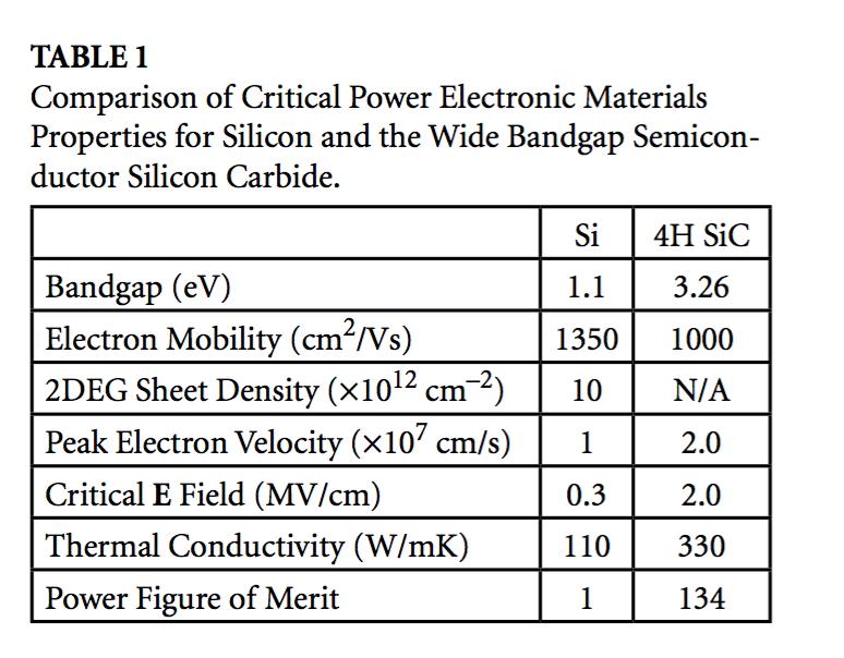 Sic Silicon Carbide Technology